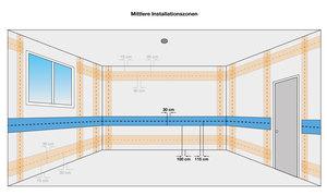 mittlere Installationszonen, Elektroinstallation, Ratgeber, Maßeinheiten, wo darf man, Leitung verlegen