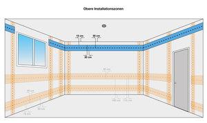 obere Installationszonen, Elektroinstallation, Ratgeber, Leitungen verlegen