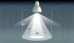 Grundbeleuchtung Ratgeber Skala Abstrahlwinkel, Beleuchtung, LED, Leuchtmittel, Elektroinstallation
